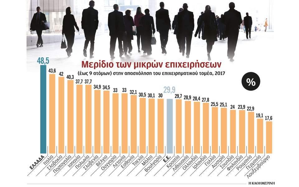 Κίνητρα μεγέθυνσης εταιρειών για να γίνουν ανταγωνιστικές   Ελληνική Οικονομία